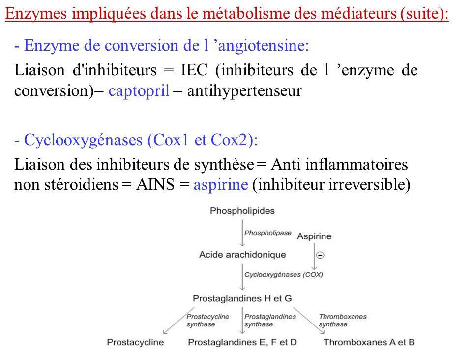- Enzyme de conversion de l angiotensine: Liaison d'inhibiteurs = IEC (inhibiteurs de l enzyme de conversion)= captopril = antihypertenseur - Cyclooxy