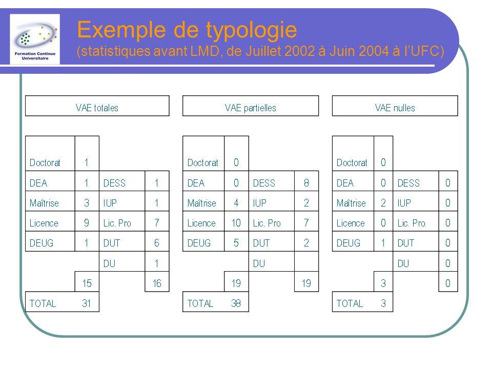 Exemple de typologie (statistiques avant LMD, de Juillet 2002 à Juin 2004 à lUFC)