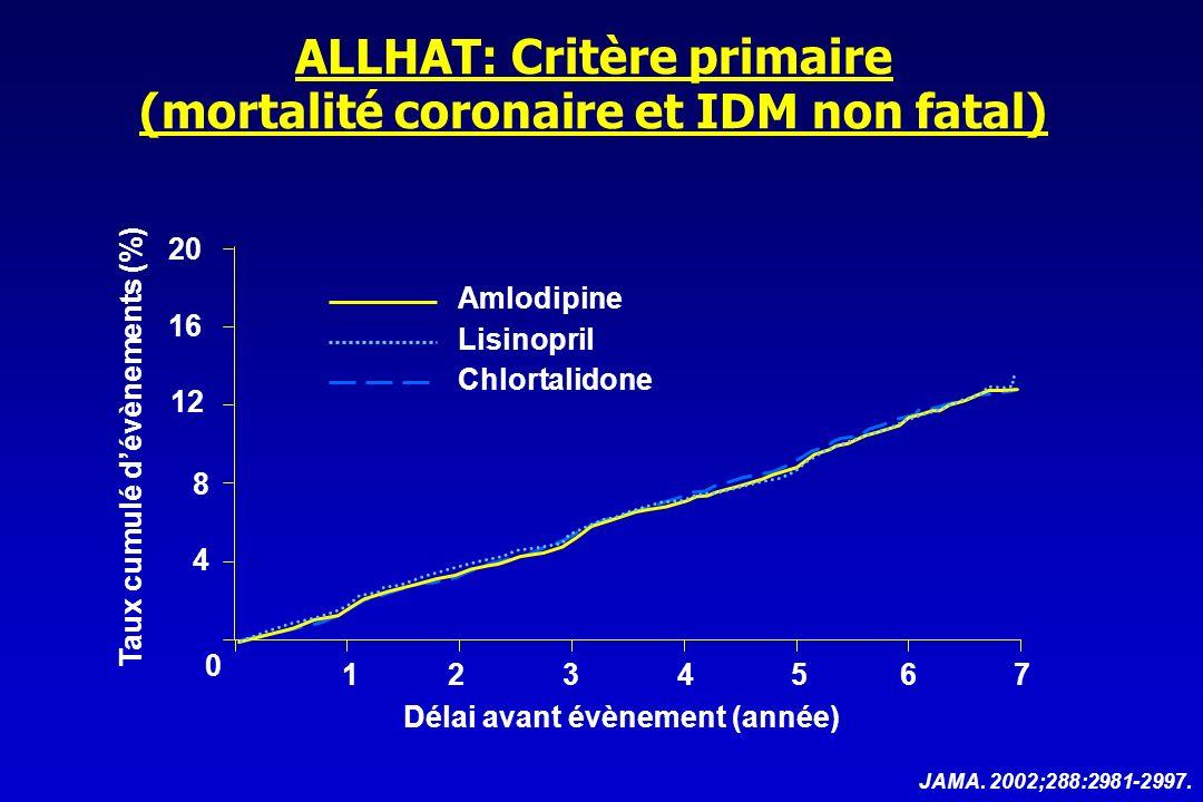 aténolol +/- diurétique amlodipine +/- perindopril sur la survenue dévènements coronaires mortels et dIDM non mortels Anglo-Scandinavian Cardiac Outcomes Trial Blood Pressure Lowering Arm ASCOT-BPLA Lancet 2005;10-16;366:895-906.