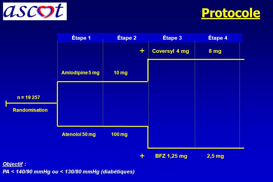 Choix du traitement si pathologie associée (JNC7) IEC : seule classe recommandée dans toutes les situations Diurétiques -bloquants IECAAIIAntag.