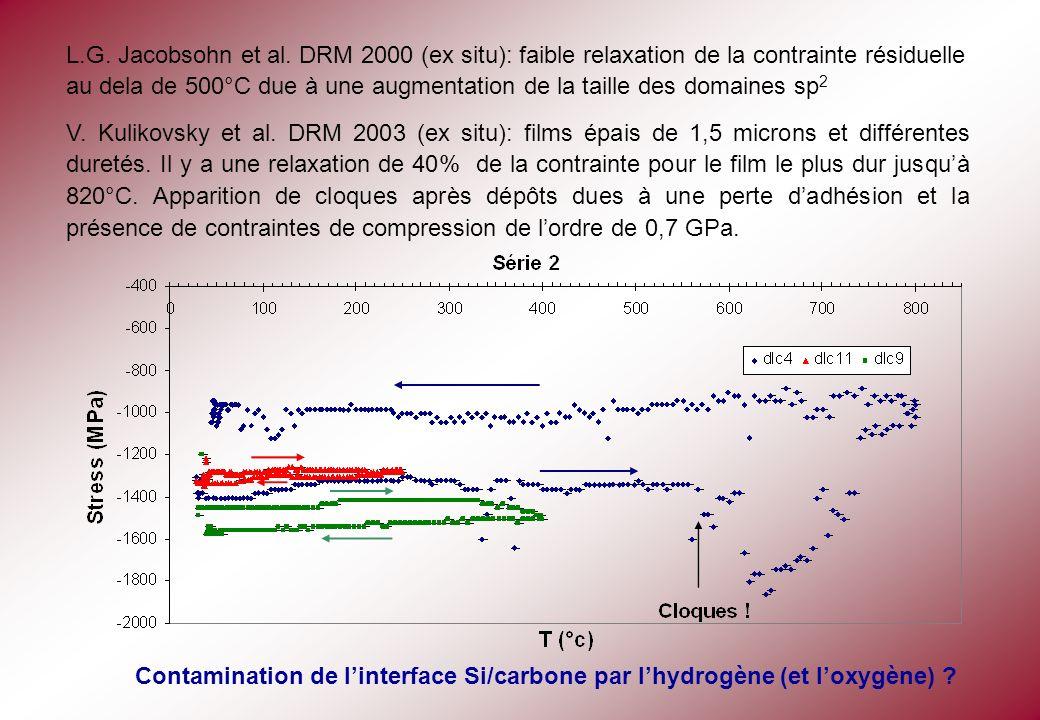 L.G. Jacobsohn et al. DRM 2000 (ex situ): faible relaxation de la contrainte résiduelle au dela de 500°C due à une augmentation de la taille des domai