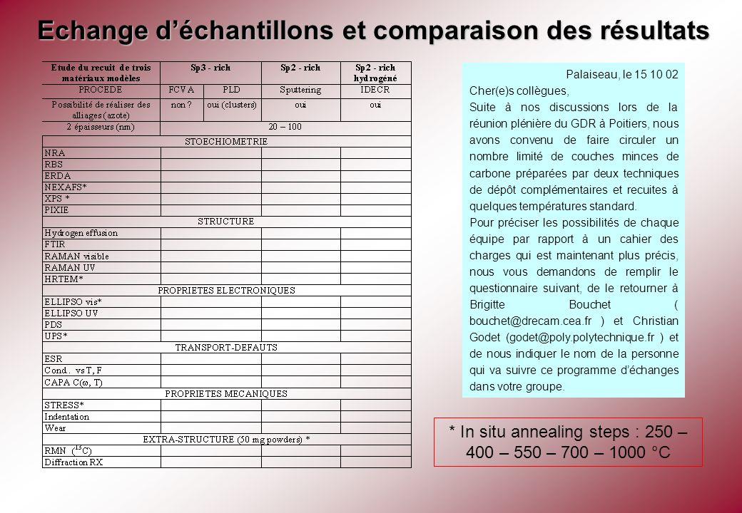 Initiative de Stéphane Charvet du LPMC dAmiens Dépôt de couches minces de carbone amorphe sur wafer de silicium (100) Pulvérisation cathodique sous plasma dArgon: a:C riche en Sp2 (1Pa, 150W : dureté optimisée) Films de 100 nm sur substrats de 200 microns pour les contraintes in situ en température (méthode de la flèche): 2 séries (C121/122) de 3 échantillons chacune.