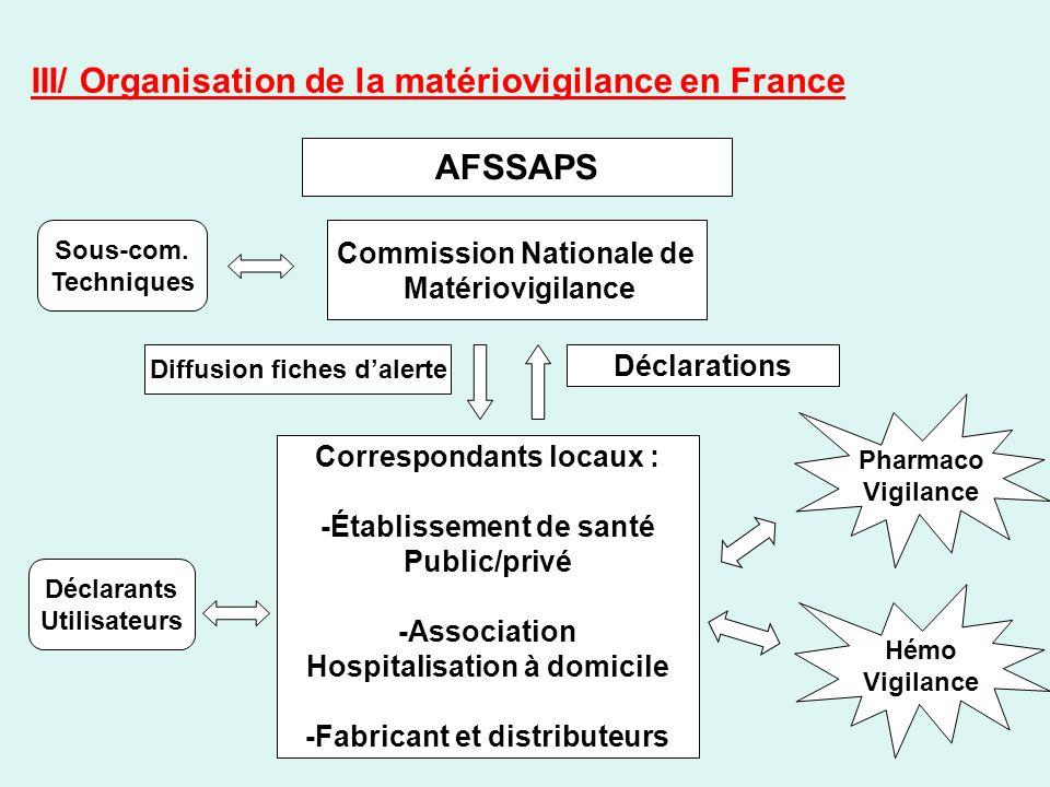 III/ Organisation de la matériovigilance en France AFSSAPS Commission Nationale de Matériovigilance Sous-com. Techniques Déclarants Utilisateurs Pharm