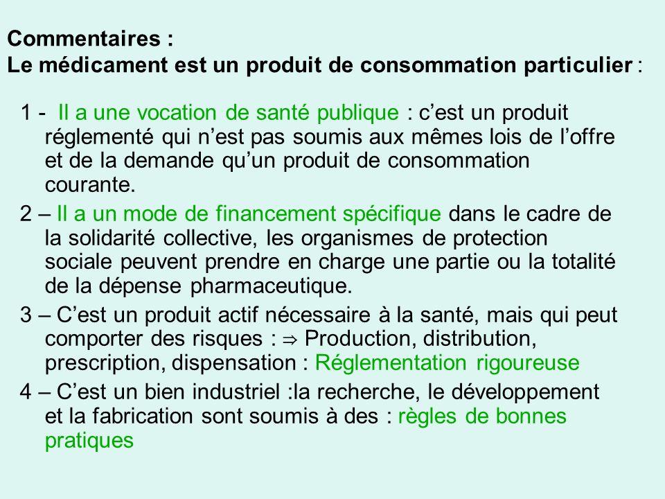 III/ DIFFERENTES CATEGORIES DE MEDICAMENTS 6/ Spécialités pharmaceutiques * Dénomination * Contraintes réglementaires