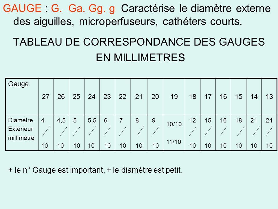 GAUGE : G. Ga. Gg. g Caractérise le diamètre externe des aiguilles, microperfuseurs, cathéters courts. TABLEAU DE CORRESPONDANCE DES GAUGES EN MILLIME