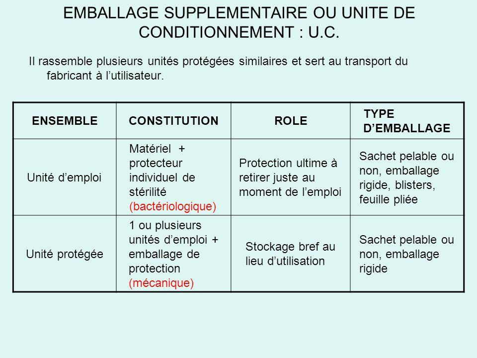 EMBALLAGE SUPPLEMENTAIRE OU UNITE DE CONDITIONNEMENT : U.C. Il rassemble plusieurs unités protégées similaires et sert au transport du fabricant à lut