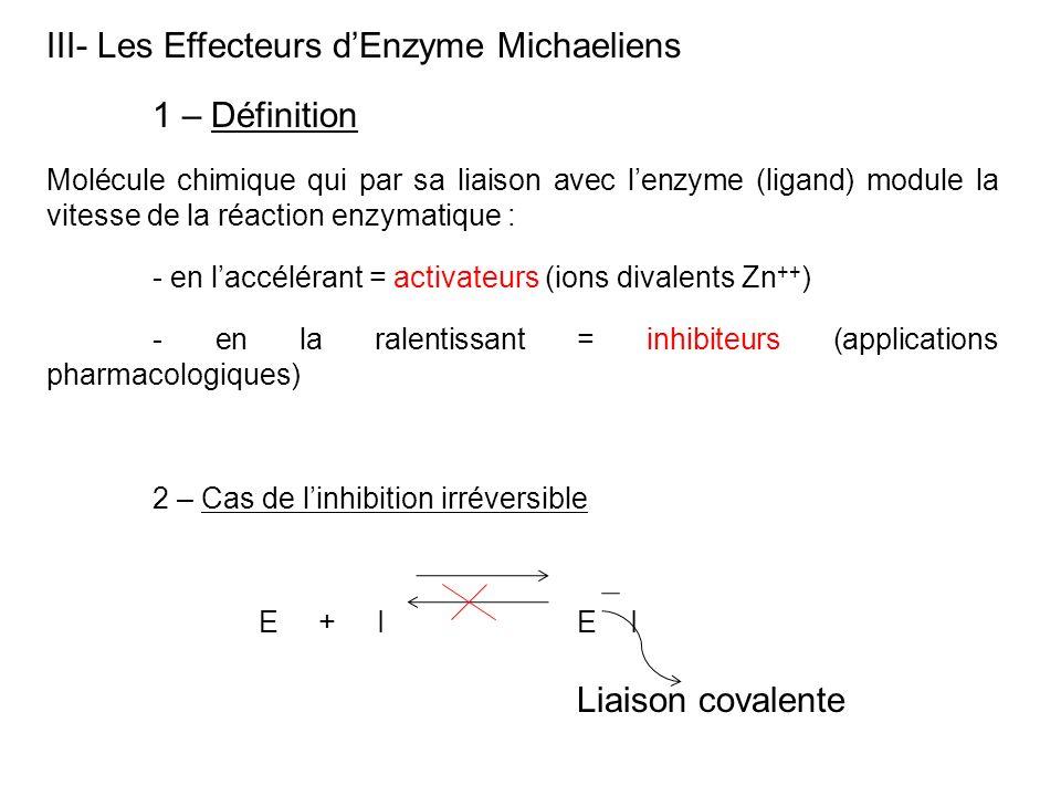 III- Les Effecteurs dEnzyme Michaeliens 1 – Définition Molécule chimique qui par sa liaison avec lenzyme (ligand) module la vitesse de la réaction enz