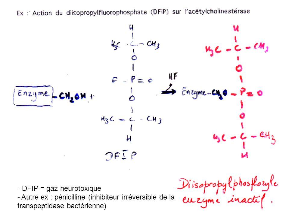 - DFIP = gaz neurotoxique - Autre ex : pénicilline (inhibiteur irréversible de la transpeptidase bactérienne)
