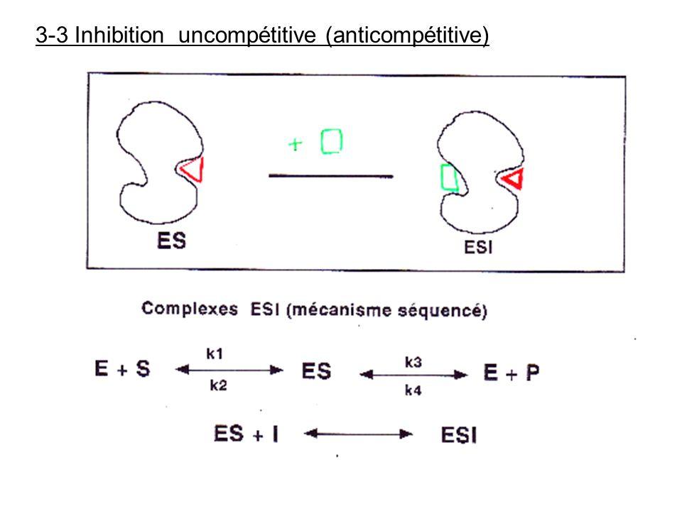 3-3 Inhibition uncompétitive (anticompétitive)