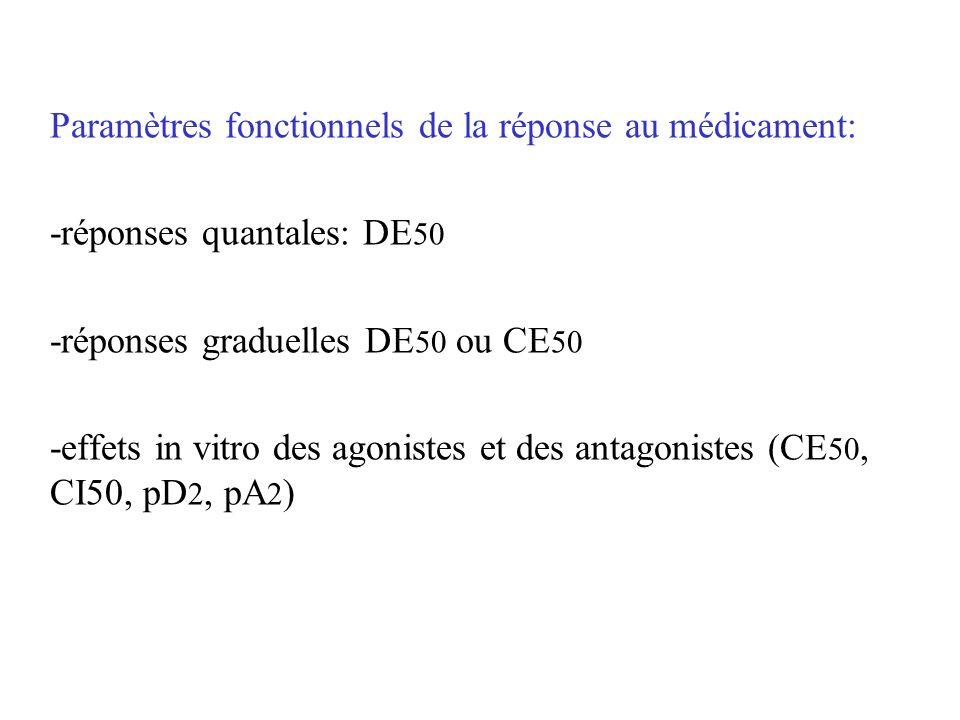 Paramètres fonctionnels de la réponse au médicament: -réponses quantales: DE 50 -réponses graduelles DE 50 ou CE 50 -effets in vitro des agonistes et