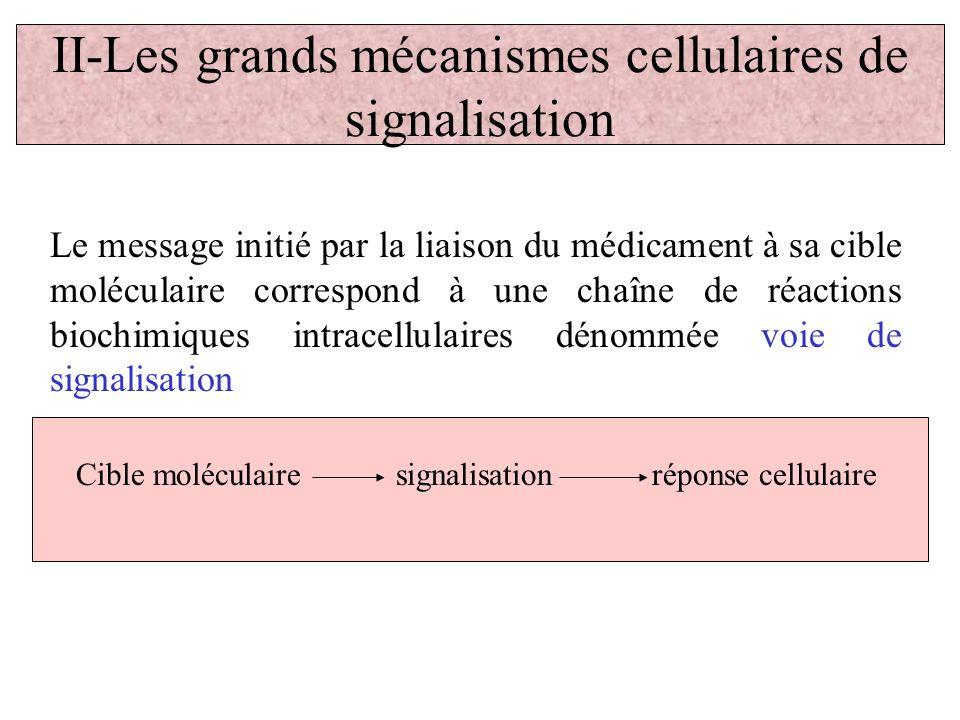 II-Les grands mécanismes cellulaires de signalisation Le message initié par la liaison du médicament à sa cible moléculaire correspond à une chaîne de