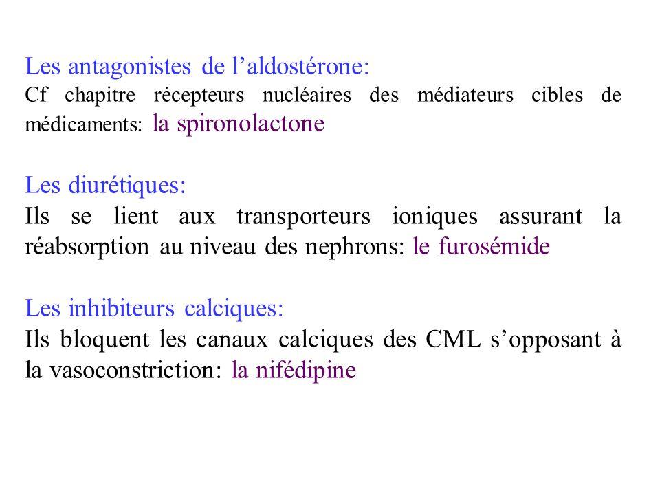 Les antagonistes de laldostérone: Cf chapitre récepteurs nucléaires des médiateurs cibles de médicaments: la spironolactone Les diurétiques: Ils se li