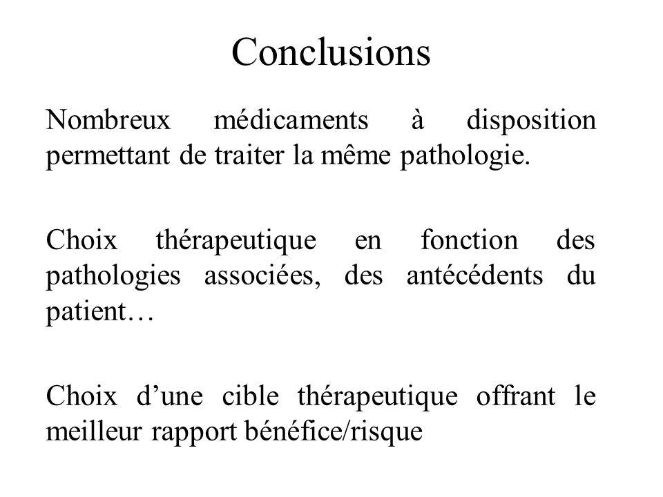Conclusions Nombreux médicaments à disposition permettant de traiter la même pathologie. Choix thérapeutique en fonction des pathologies associées, de