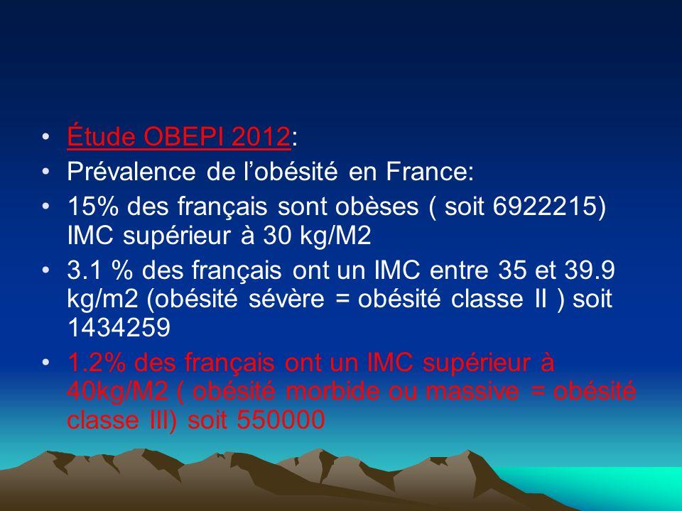 Étude OBEPI 2012: Prévalence de lobésité en France: 15% des français sont obèses ( soit 6922215) IMC supérieur à 30 kg/M2 3.1 % des français ont un IM