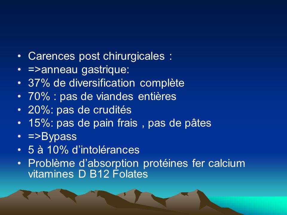 Carences post chirurgicales : =>anneau gastrique: 37% de diversification complète 70% : pas de viandes entières 20%: pas de crudités 15%: pas de pain