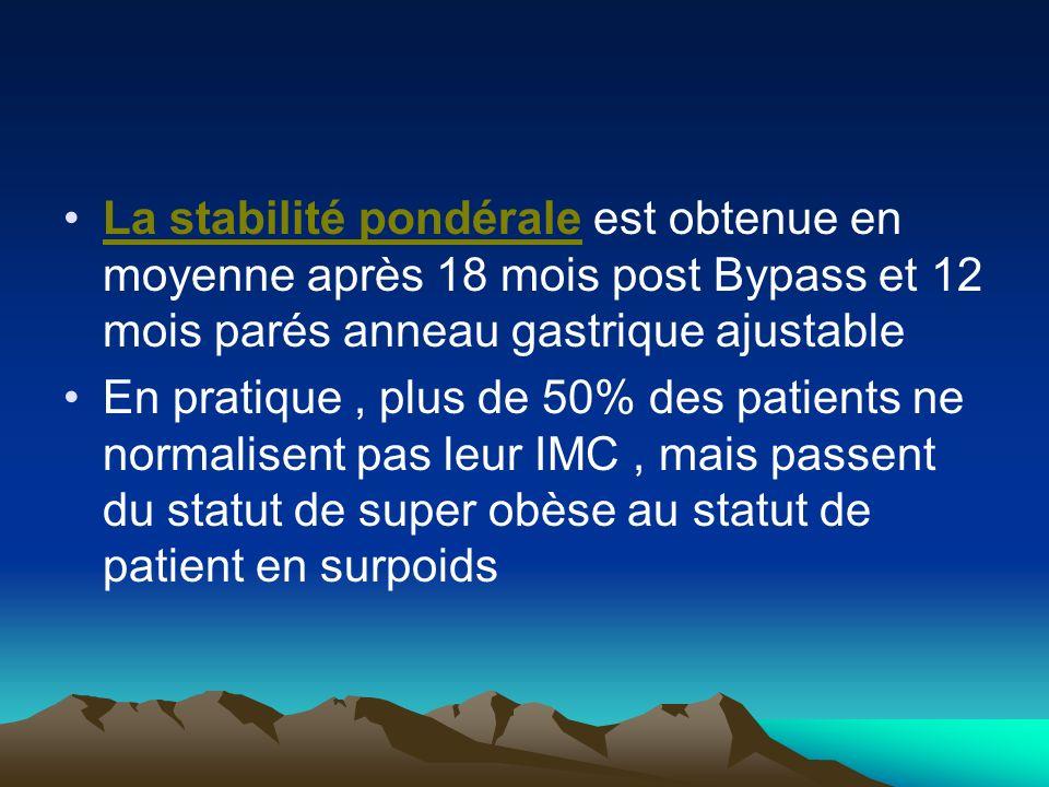 La stabilité pondérale est obtenue en moyenne après 18 mois post Bypass et 12 mois parés anneau gastrique ajustable En pratique, plus de 50% des patie