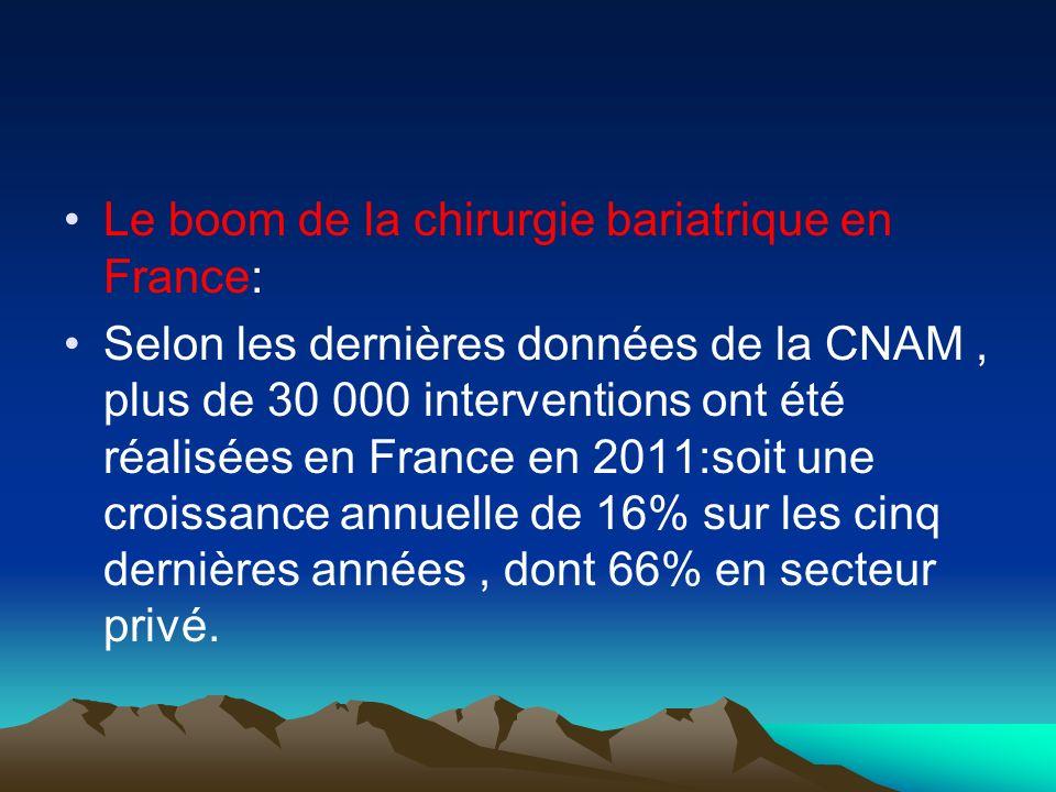 Le boom de la chirurgie bariatrique en France: Selon les dernières données de la CNAM, plus de 30 000 interventions ont été réalisées en France en 201