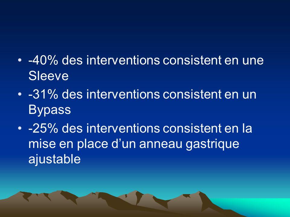 -40% des interventions consistent en une Sleeve -31% des interventions consistent en un Bypass -25% des interventions consistent en la mise en place d