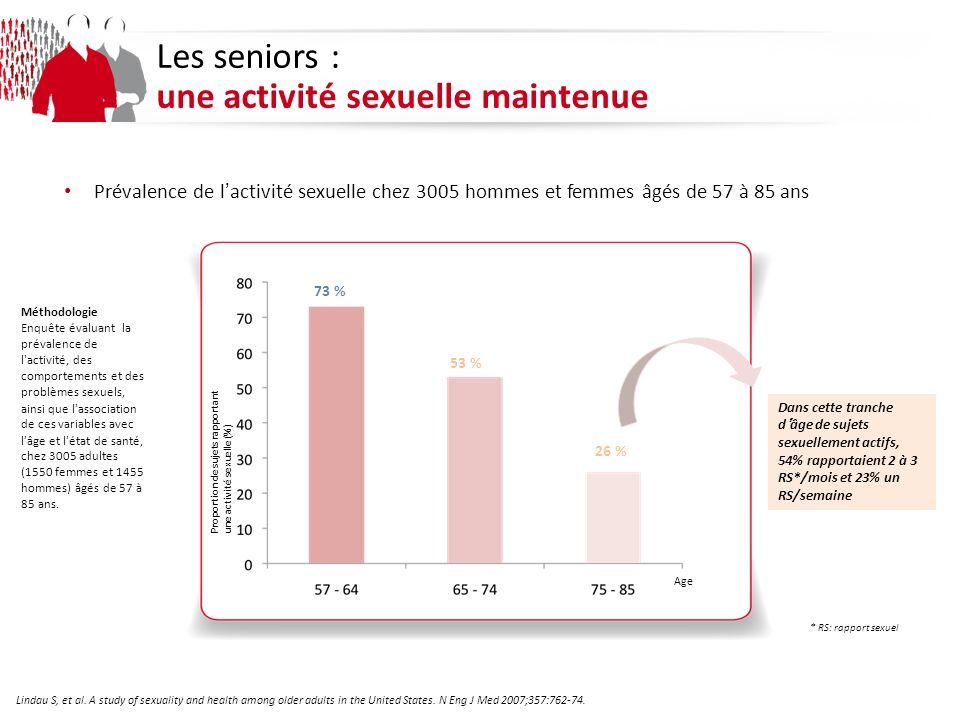 1 millions dhommes de plus de 50a 70 000 interventions/an Les seniors : SBAU En France: Traitement de lhyperplasie bénigne de prostate par photovaporisation au laser Greenlight® : analyse de la littérature Progrès en urologie (2013) 23, 7787
