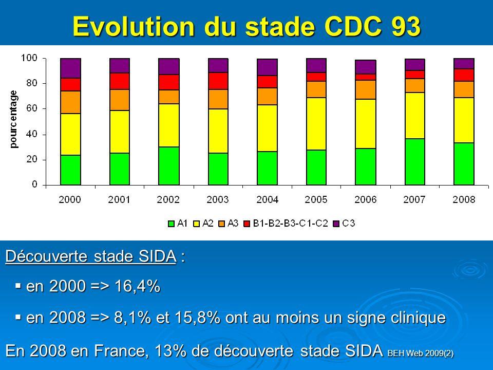 Evolution du stade CDC 93 Découverte stade SIDA : en 2000 => 16,4% en 2000 => 16,4% en 2008 => 8,1% et 15,8% ont au moins un signe clinique en 2008 => 8,1% et 15,8% ont au moins un signe clinique En 2008 en France, 13% de découverte stade SIDA BEH Web 2009(2)