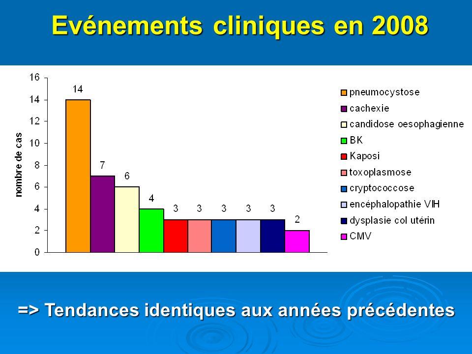 Evénements cliniques en 2008 Evénements cliniques en 2008 => Tendances identiques aux années précédentes