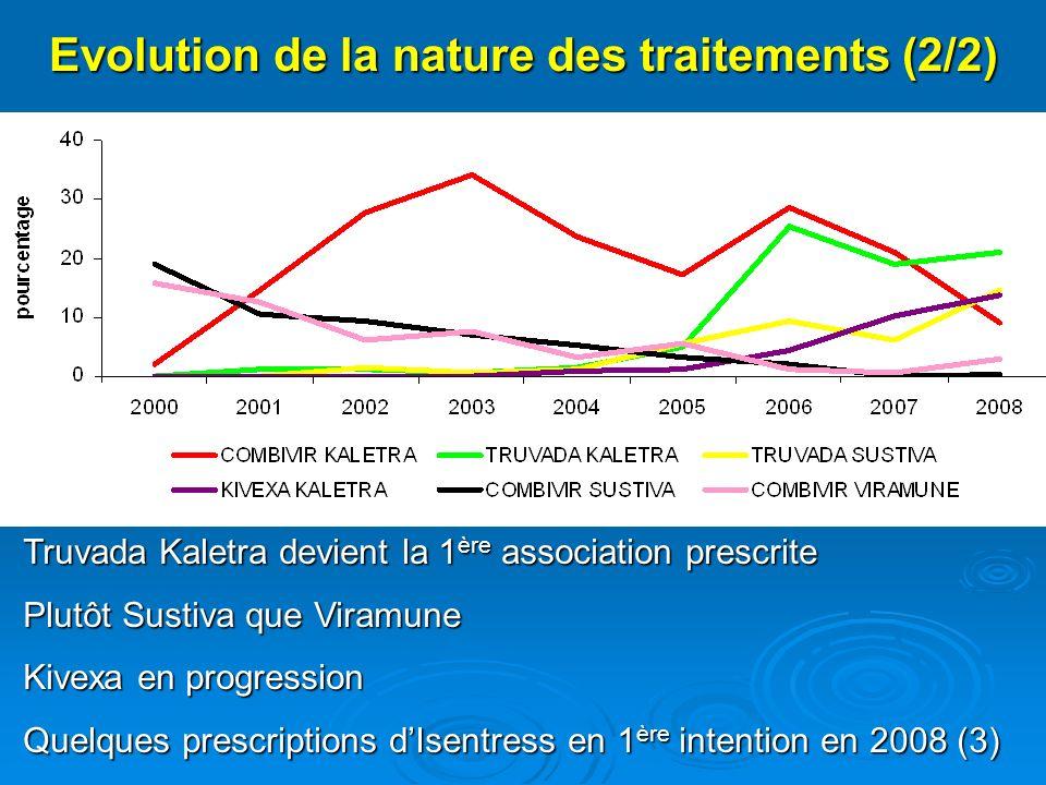 Evolution de la nature des traitements (2/2) Truvada Kaletra devient la 1 ère association prescrite Plutôt Sustiva que Viramune Kivexa en progression Quelques prescriptions dIsentress en 1 ère intention en 2008 (3)