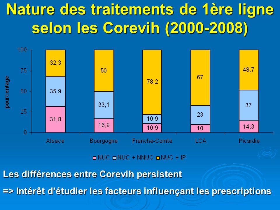 Nature des traitements de 1ère ligne selon les Corevih (2000-2008) Les différences entre Corevih persistent => Intérêt détudier les facteurs influençant les prescriptions