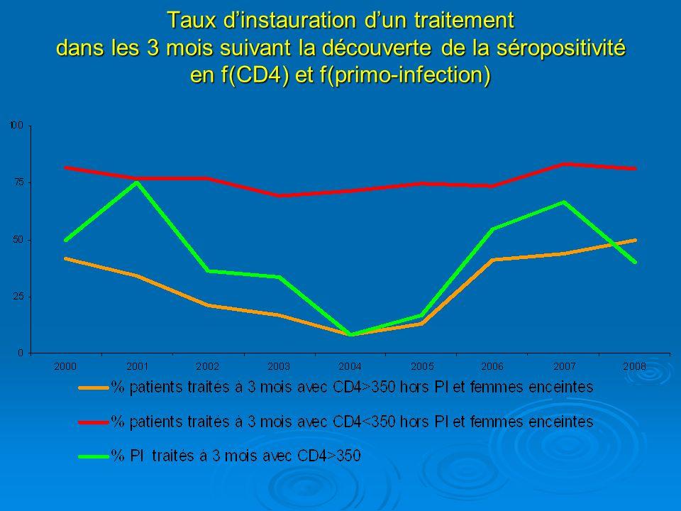 Taux dinstauration dun traitement dans les 3 mois suivant la découverte de la séropositivité en f(CD4) et f(primo-infection)