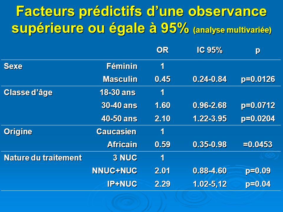 Facteurs prédictifs dune observance supérieure ou égale à 95% (analyse multivariée) OR IC 95% p Sexe Féminin 1 Masculin0.450.24-0.84p=0.0126 Classe dâge 18-30 ans 1 30-40 ans 1.600.96-2.68p=0.0712 40-50 ans 2.101.22-3.95p=0.0204 Origine Caucasien 1 Africain0.590.35-0.98=0.0453 Nature du traitement 3 NUC 1 NNUC+NUC2.010.88-4.60p=0.09 IP+NUC2.291.02-5,12p=0.04