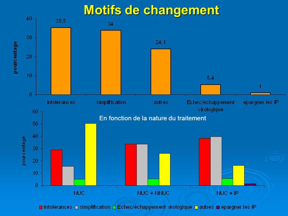 Motifs de changement En fonction de la nature du traitement