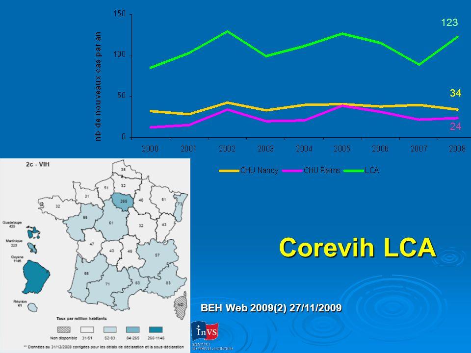 Moyenne des CD4 au diagnostic en 2008 : 409 /mm 3 Moyenne des CD4 au diagnostic en 2008 : 409 /mm 3 ( 354 /mm 3 au niveau national BEH Web 2009(2)) Plus élevée en moyenne chez les homosexuels (523/mm 3 en 2008) VIH 2 : 0,86% (3% au niveau national) VIH 1 sous-type non B : 43% (idem niveau national) et 50% sont caucasiens (27% niveau national)