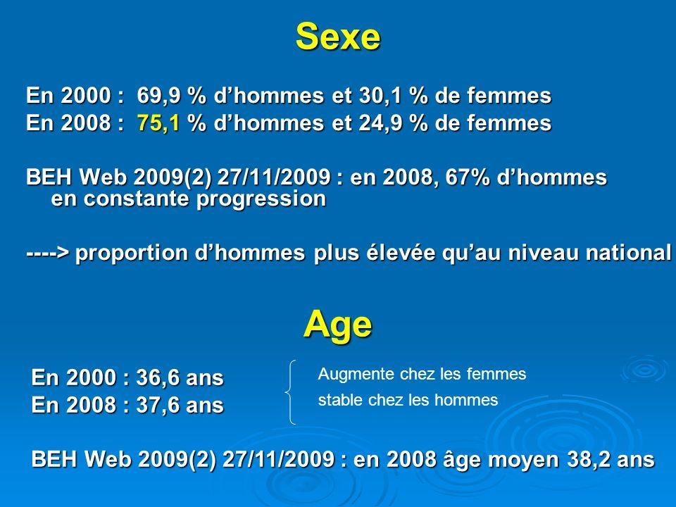 Sexe En 2000 : 69,9 % dhommes et 30,1 % de femmes En 2008 : 75,1 % dhommes et 24,9 % de femmes BEH Web 2009(2) 27/11/2009 : en 2008, 67% dhommes en constante progression ----> proportion dhommes plus élevée quau niveau national En 2000 : 36,6 ans En 2008 : 37,6 ans BEH Web 2009(2) 27/11/2009 : en 2008 âge moyen 38,2 ans Augmente chez les femmes stable chez les hommes Age