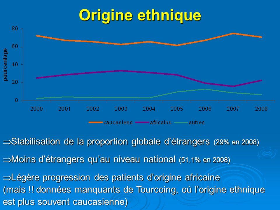 Origine ethnique Stabilisation de la proportion globale détrangers (29% en 2008) Stabilisation de la proportion globale détrangers (29% en 2008) Moins détrangers quau niveau national (51,1% en 2008) Moins détrangers quau niveau national (51,1% en 2008) Légère progression des patients dorigine africaine (mais !.