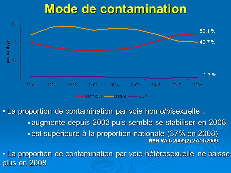 En France En Europe BEH Web 2009(2) 27/11/2009 Stable depuis 2006 Toujours en progression