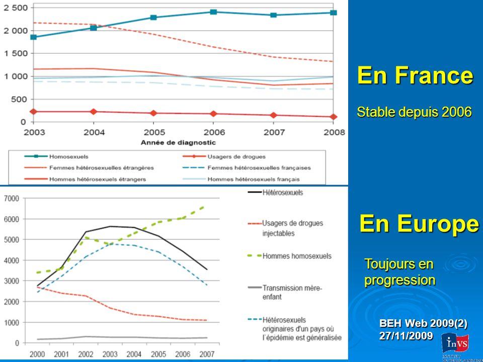 Evolution de la nature des traitements (1/2) En 2008 : trithérapie avec : NUC + IP : 71,3 % NUC + NNUC : 25,9% NUC seuls : 1,3 % (n=3)
