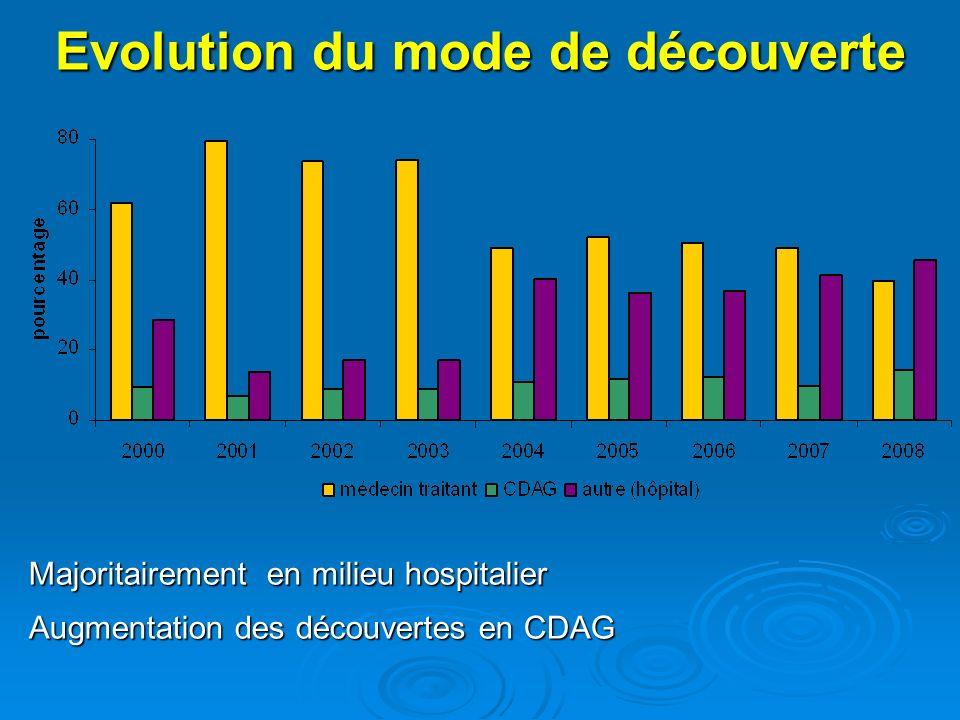 Evolution du mode de découverte Majoritairement en milieu hospitalier Augmentation des découvertes en CDAG