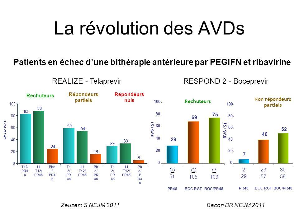 La révolution des AVDs REALIZE - Telaprevir RESPOND 2 - Boceprevir * * * * * * * p < 0,001 vs placebo/PR48 RVS (%) Zeuzem S NEJM 2011 Rechuteurs Non r