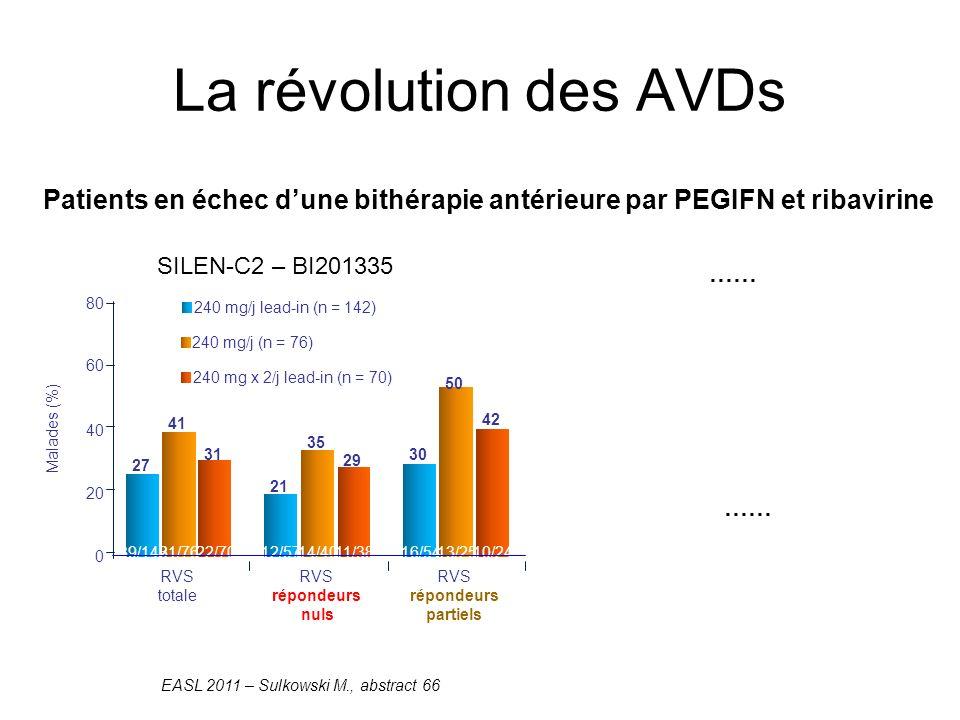 La révolution des AVDs SILEN-C2 – BI201335 …… Patients en échec dune bithérapie antérieure par PEGIFN et ribavirine EASL 2011 – Sulkowski M., abstract 66 240 mg/j lead-in (n = 142) 240 mg/j (n = 76) 240 mg x 2/j lead-in (n = 70) Malades (%) 27 21 30 41 35 50 31 29 42 0 20 40 60 80 RVS totale RVS répondeurs nuls RVS répondeurs partiels 39/14212/5716/5431/7614/4013/2522/7011/3810/24 ……