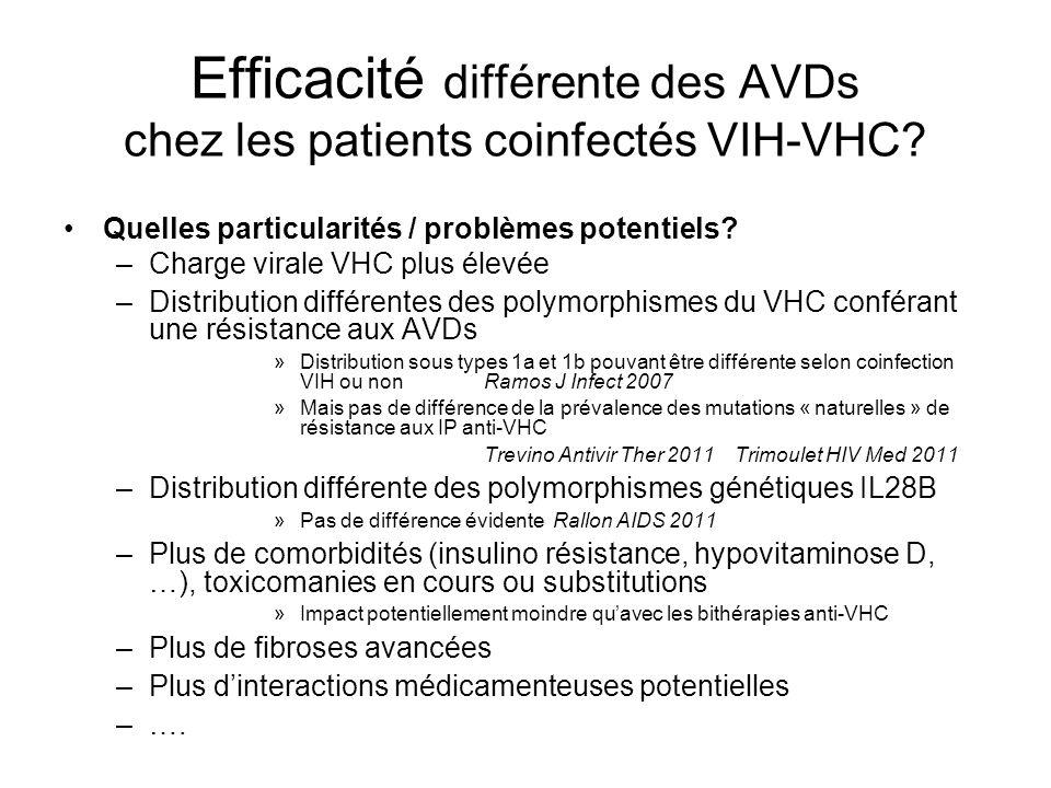 Efficacité différente des AVDs chez les patients coinfectés VIH-VHC? Quelles particularités / problèmes potentiels? –Charge virale VHC plus élevée –Di