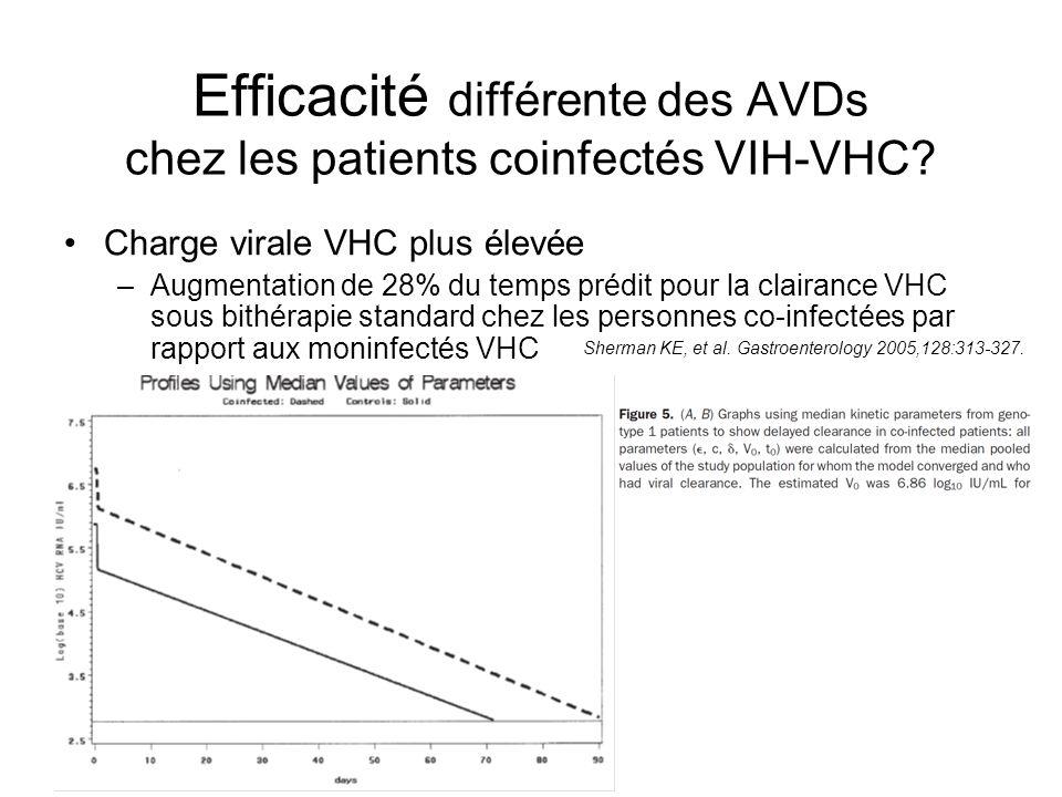 Charge virale VHC plus élevée –Augmentation de 28% du temps prédit pour la clairance VHC sous bithérapie standard chez les personnes co-infectées par