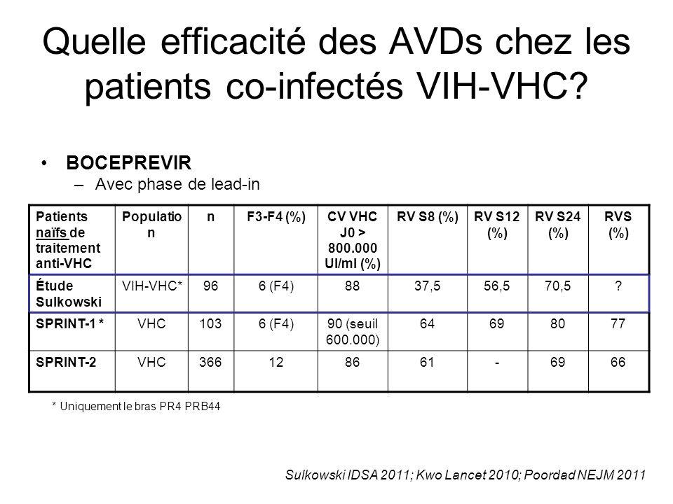 Quelle efficacité des AVDs chez les patients co-infectés VIH-VHC? BOCEPREVIR –Avec phase de lead-in Patients naïfs de traitement anti-VHC Populatio n