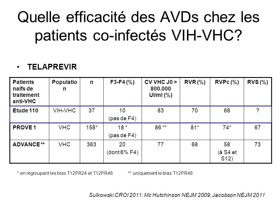 Quelle efficacité des AVDs chez les patients co-infectés VIH-VHC? TELAPREVIR Patients naïfs de traitement anti-VHC Populatio n nF3-F4 (%)CV VHC J0 > 8