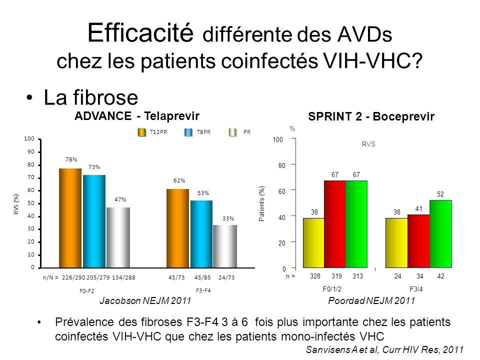 Efficacité différente des AVDs chez les patients coinfectés VIH-VHC? La fibrose 226/290205/279134/28824/7345/8545/73 78% 73% 47% 62% 53% 33% F0-F2 F3-