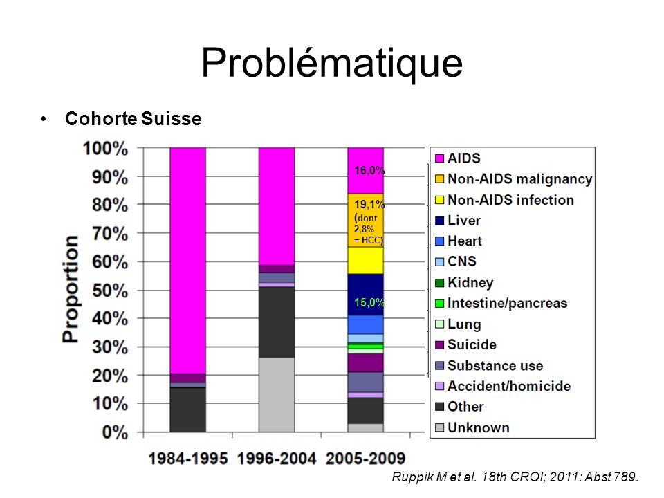 Problématique Cohorte Suisse 19,1% ( dont 2,8% = HCC) 16,0% 15,0% Ruppik M et al. 18th CROI; 2011: Abst 789.