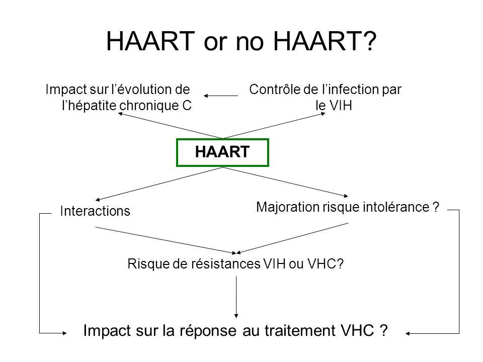 HAART or no HAART? Impact sur lévolution de lhépatite chronique C Majoration risque intolérance ? Impact sur la réponse au traitement VHC ? Contrôle d