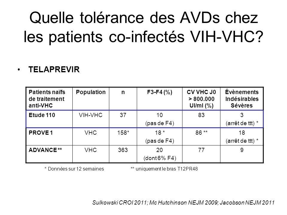 Quelle tolérance des AVDs chez les patients co-infectés VIH-VHC? TELAPREVIR Patients naïfs de traitement anti-VHC PopulationnF3-F4 (%)CV VHC J0 > 800.