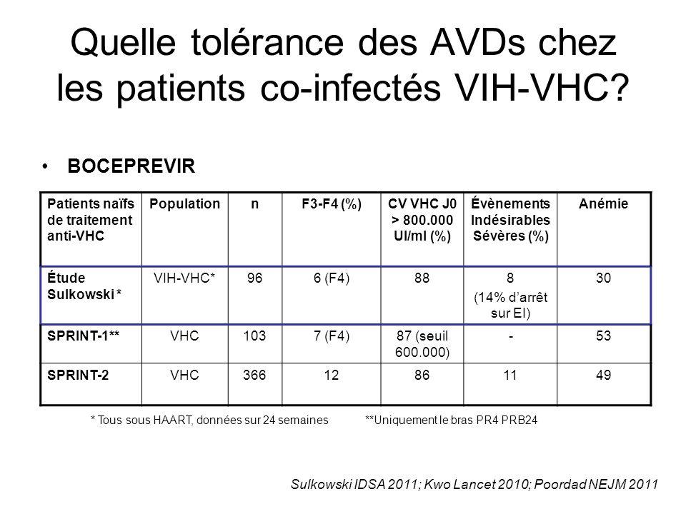 Quelle tolérance des AVDs chez les patients co-infectés VIH-VHC? BOCEPREVIR Patients naïfs de traitement anti-VHC PopulationnF3-F4 (%)CV VHC J0 > 800.