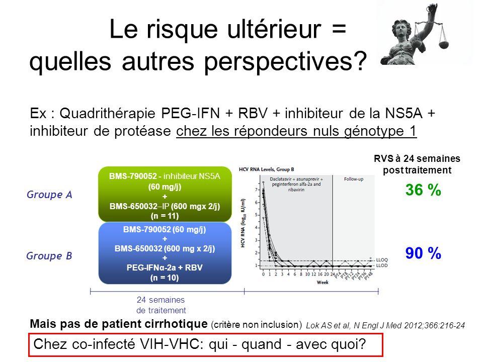 Le risque ultérieur = quelles autres perspectives? Ex : Quadrithérapie PEG-IFN + RBV + inhibiteur de la NS5A + inhibiteur de protéase chez les réponde