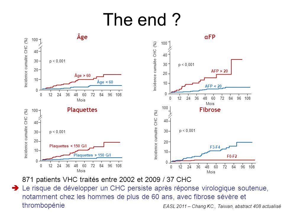 ÂgeαFP Fibrose 871 patients VHC traités entre 2002 et 2009 / 37 CHC Le risque de développer un CHC persiste après réponse virologique soutenue, notamment chez les hommes de plus de 60 ans, avec fibrose sévère et thrombopénie 0 20 40 100 Incidence cumulée CHC (%) 30 10 p < 0,001 Âge > 60 Âge < 60 01224364860728496108 Mois Plaquettes 0 20 40 100 Incidence cumulée CHC (%) 30 10 p < 0,001 01224364860728496108 Mois Plaquettes < 150 G/l Plaquettes > 150 G/l 0 20 40 100 Incidence cumulée CHC (%) 30 10 p < 0,001 01224364860728496108 Mois F3-F4 F0-F2 0 20 40 100 Incidence cumulée CHC (%) 30 10 p < 0,001 01224364860728496108 Mois AFP > 20 AFP < 20 EASL 2011 – Chang KC., Taiwan, abstract 408 actualisé The end ?