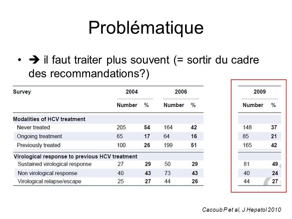 Suivi prospectif de 383 co-infectés VIH- VHC inclus dans lessai RIBAVIC Suivi médian de 60 mois Analyse de la survenue dune atteinte hépatique terminale (décompensation cirrhotique, carcinome hépatocellulaire, transplantation hépatique, décès lié au foie) Répondeurs p = 0,02 1 0,90 0,85 0,95 Non répondeurs Problématique Bani-Sadr F et al, Clinical Infectious Diseases 2008; 46:768–774 Berenguer JR et al.
